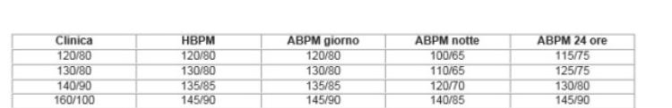 Ipertensione arteriosa Milano